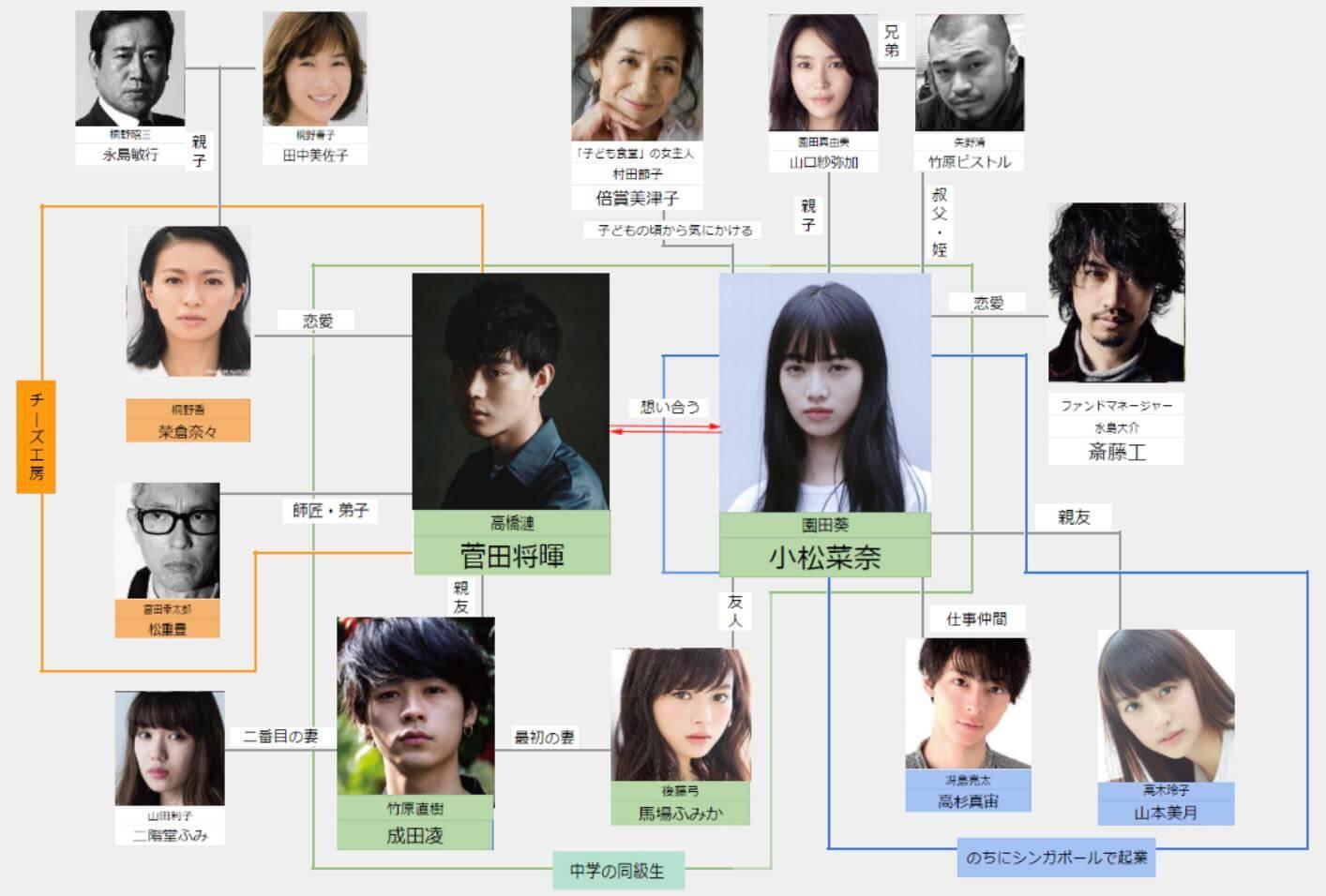 映画「糸」出演者(キャスト)相関図-000